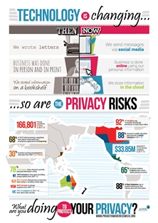 Infographic: Technology is changing.